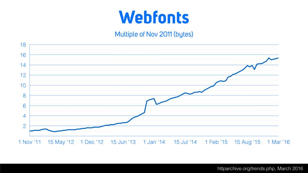Webfonts Multiple of Nov 2011 (bytes) 2 4 6 8 1...