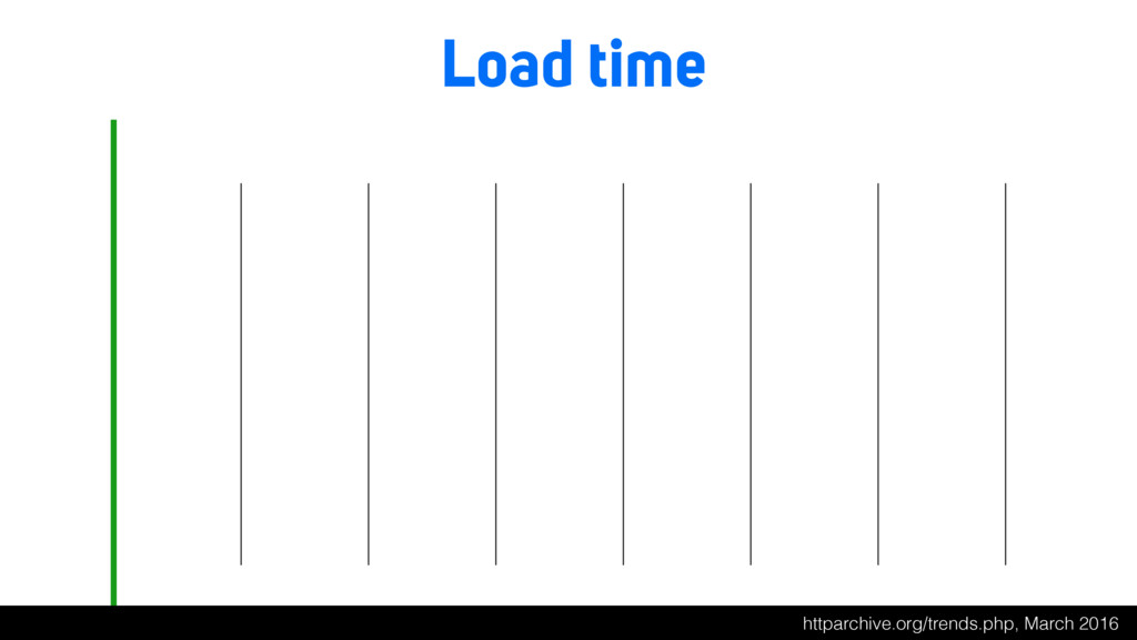 Load time httparchive.org/trends.php, March 2016