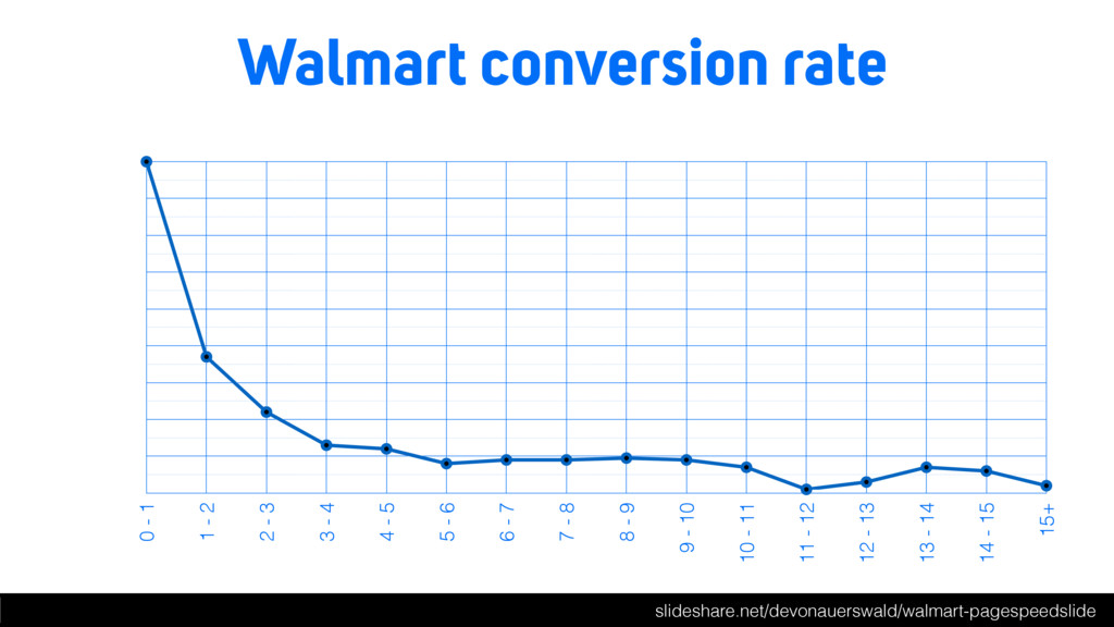 Walmart conversion rate slideshare.net/devonaue...