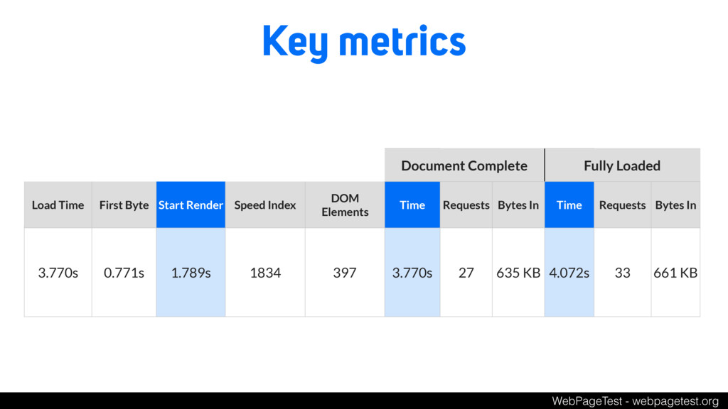 Key metrics Document Complete Fully Loaded Load...