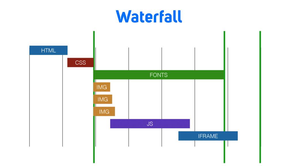 Waterfall HTML CSS IMG IMG IMG JS IFRAME FONTS