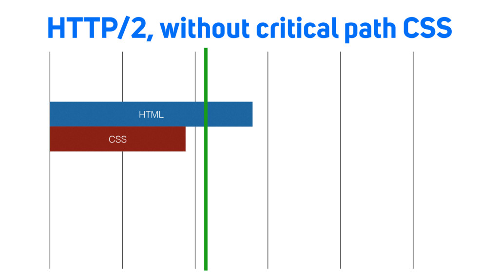 HTTP/2, without critical path CSS HTML CSS