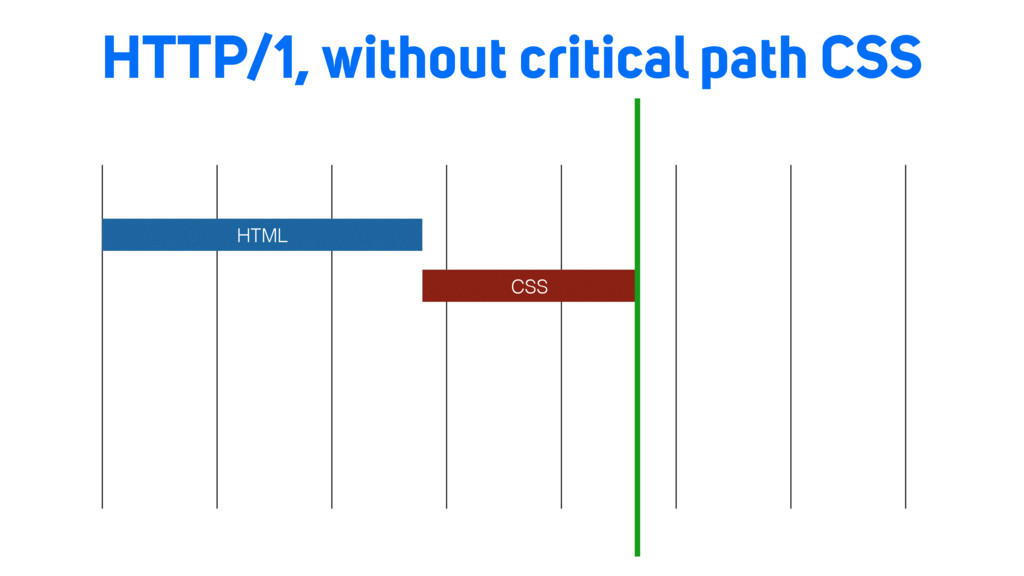 HTTP/1, without critical path CSS HTML CSS