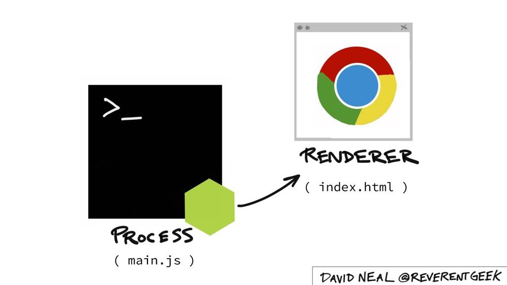 ( main.js ) ( index.html )