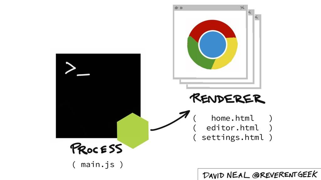 ( main.js ) ( home.html ) ( editor.html ) ( set...