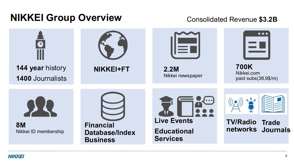 NIKKEI Group Overview 144 year history 1400 Jou...
