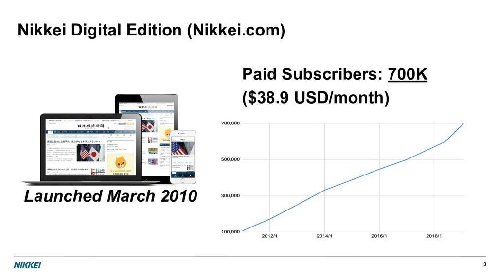 Nikkei Digital Edition (Nikkei.com) Paid Subscr...