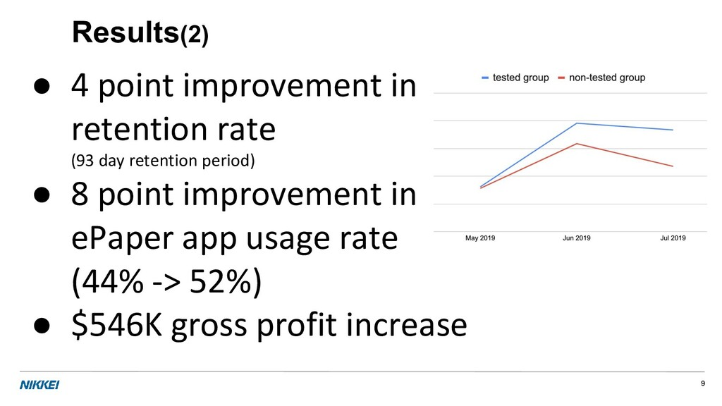 Results(2) ● 4 point improvement in retention r...
