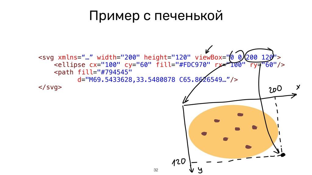 """Пример с печенькой <svg xmlns=""""…"""" width=""""200"""" h..."""
