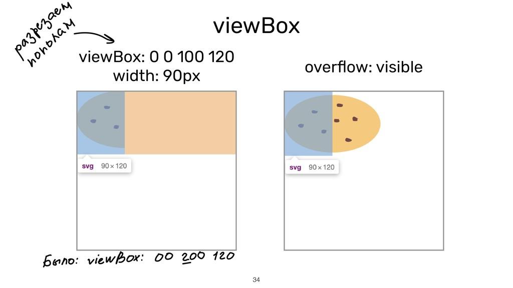 viewBox overflow: visible 34 viewBox: 0 0 100 12...