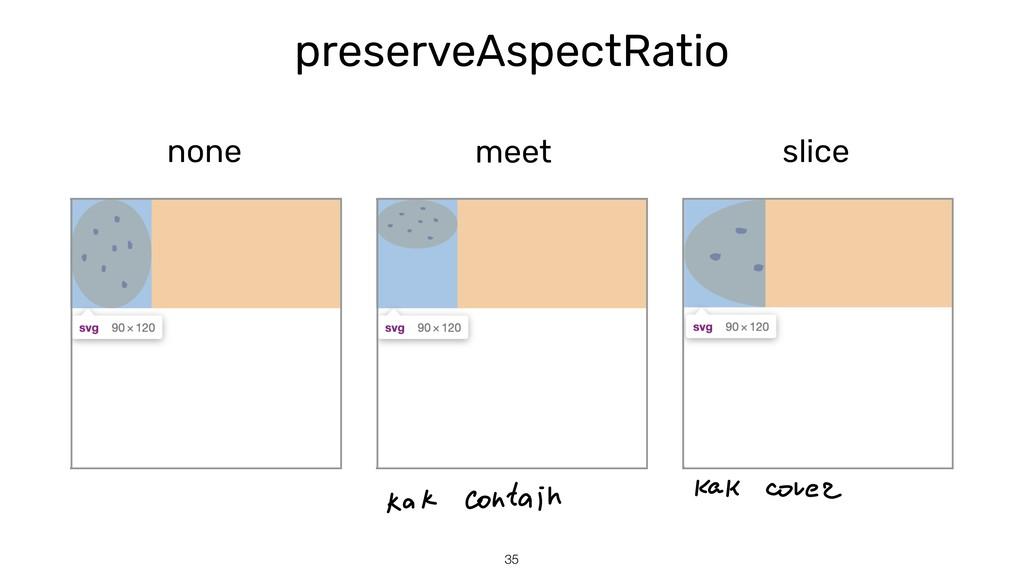 preserveAspectRatio none 35 meet slice