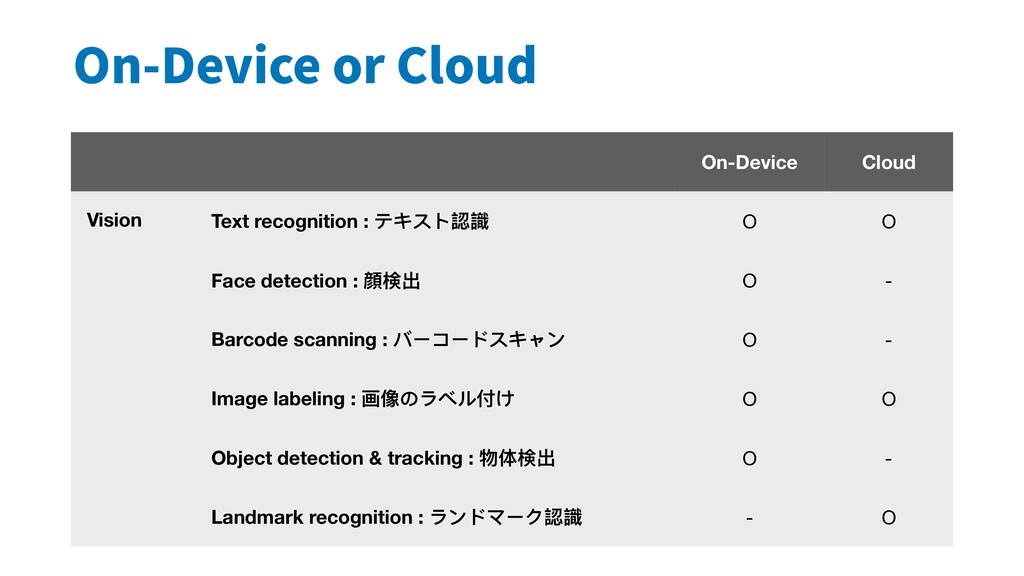 On-Device or Cloud On-Device Cloud Vision Text ...