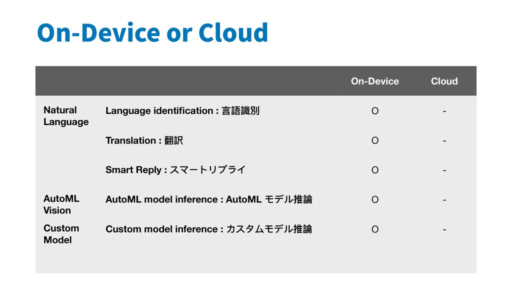 On-Device or Cloud On-Device Cloud Natural Lang...