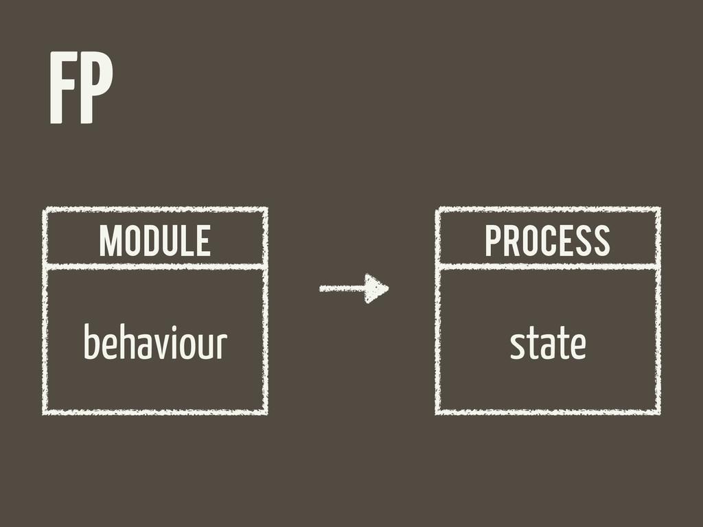 FP behaviour MODULE state PROCESS