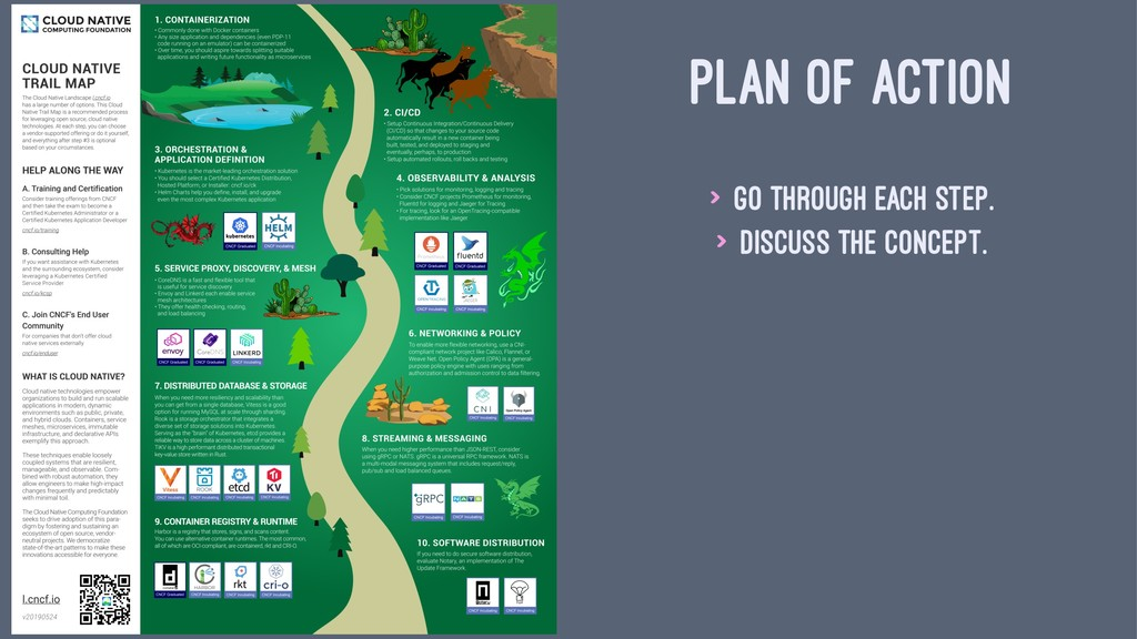 PLAN OF ACTION > Go through each step. > Discus...