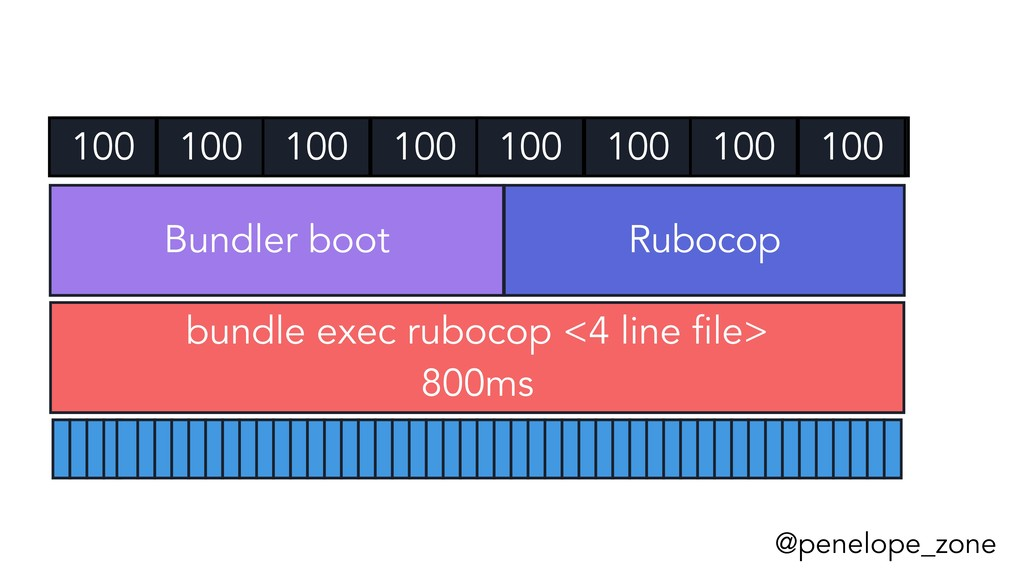 @penelope_zone bundle exec rubocop <4 line file...