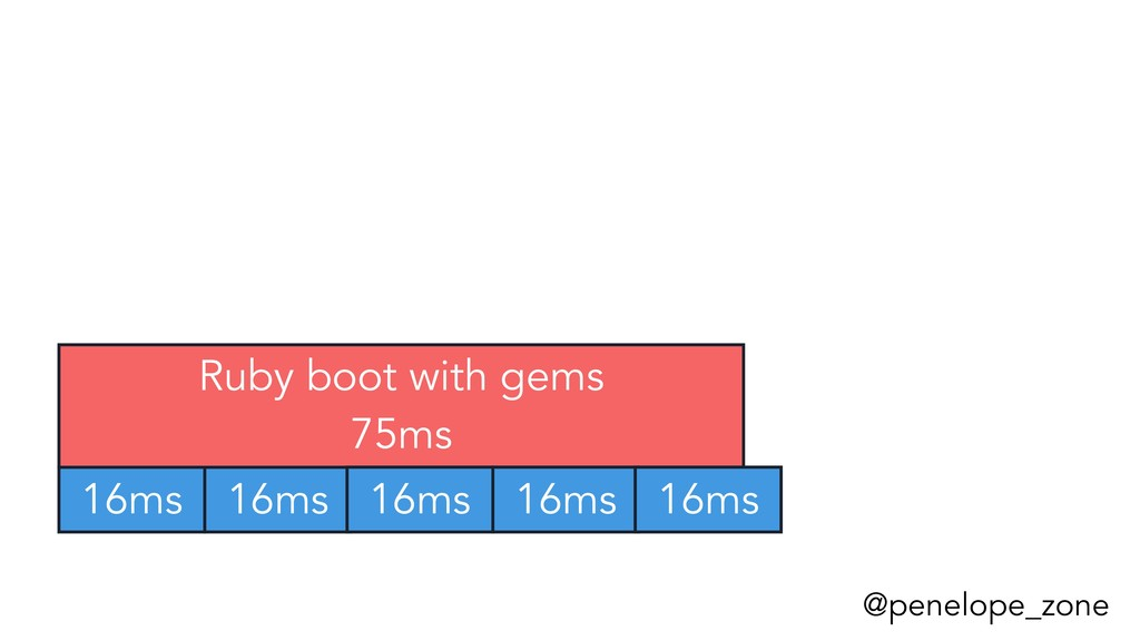 @penelope_zone 16ms 16ms Ruby boot with gems 75...