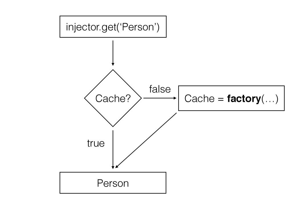 Cache? Cache = factory(…) false injector.get('P...