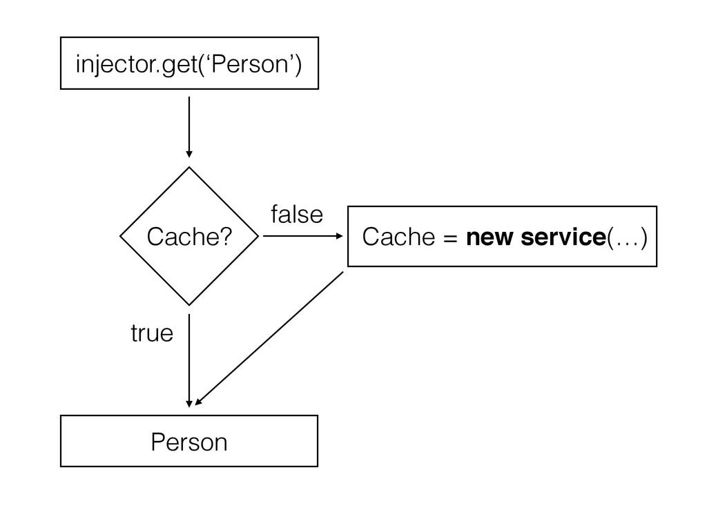 Cache? Cache = new service(…) true false inject...