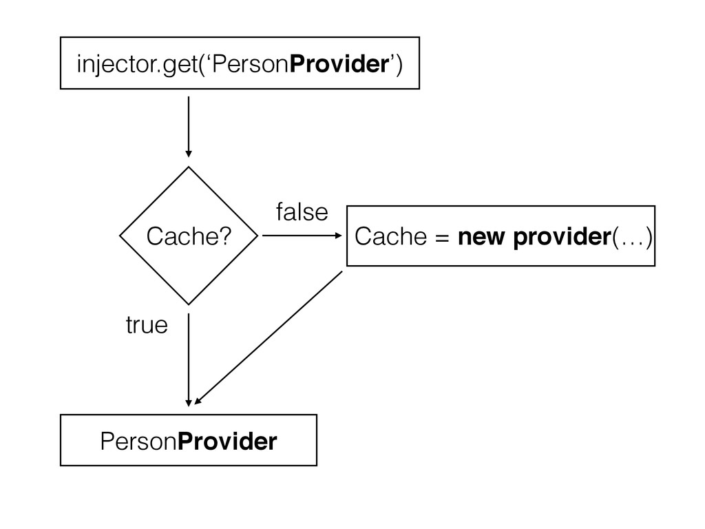 Cache? Cache = new provider(…) true false injec...