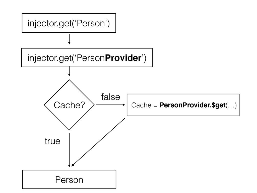 Cache? Cache = PersonProvider.$get(…) true fals...