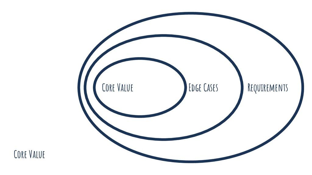 Core Value Core Value Edge Cases Requirements
