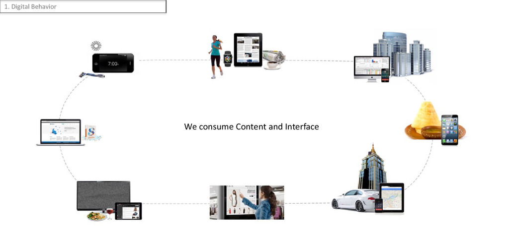 We consume Content and Interface 1. Digital Beh...