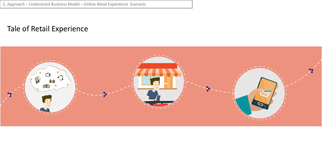 Tale of Retail Experience 2. Approach – Underst...