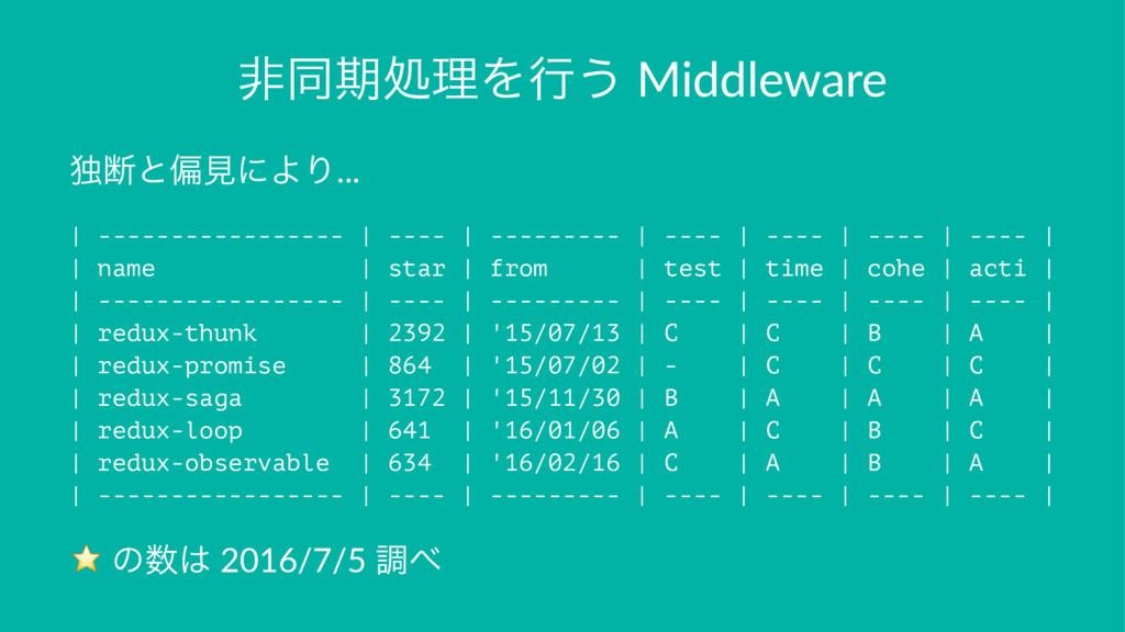 ඇಉظॲཧΛߦ͏ Middleware ಠஅͱภݟʹΑΓ... | -------------...
