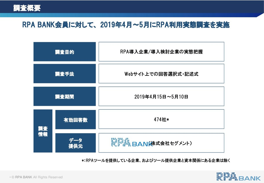 • © RPA BANK All Rights Reserved 調査概要 RPA BANK会...