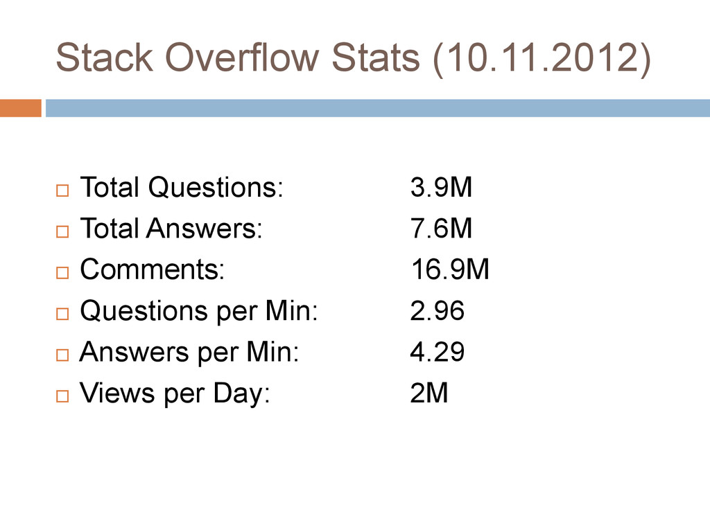 Stack Overflow Stats (10.11.2012)  Total Quest...