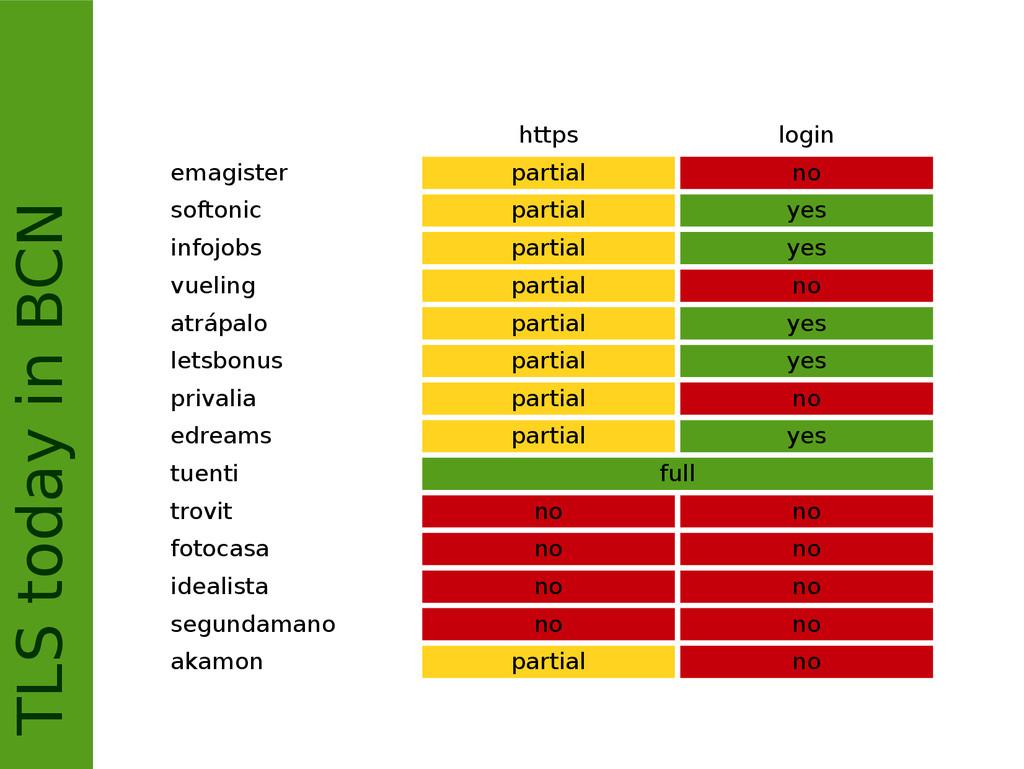 TLS today in BCN https login emagister partial ...
