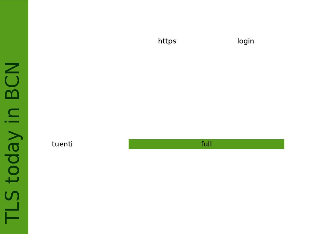TLS today in BCN https login tuenti full