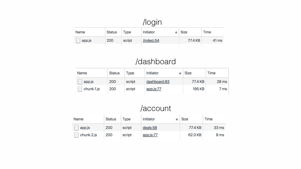 /login /dashboard /account