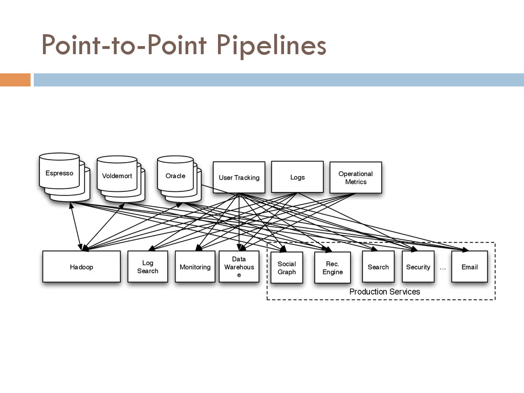 Point-to-Point Pipelines Oracle Oracle Oracle U...