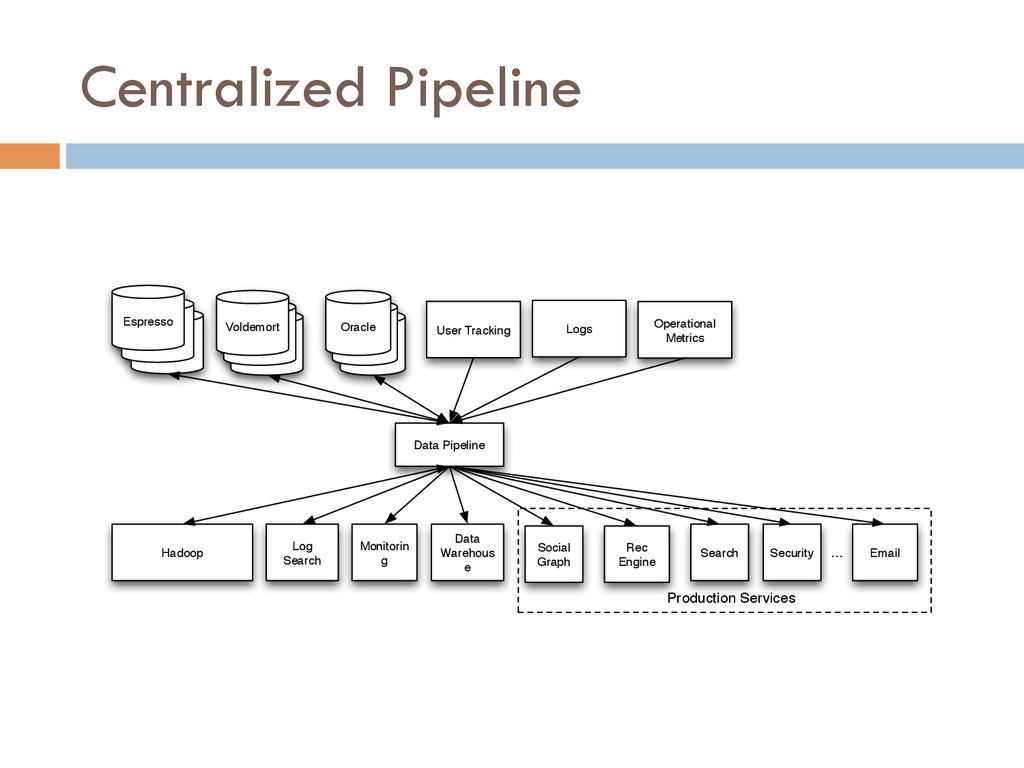 Centralized Pipeline Oracle Oracle Oracle User ...