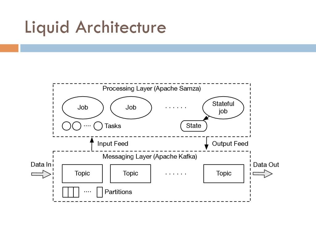 Liquid Architecture Job Job Stateful job . . . ...