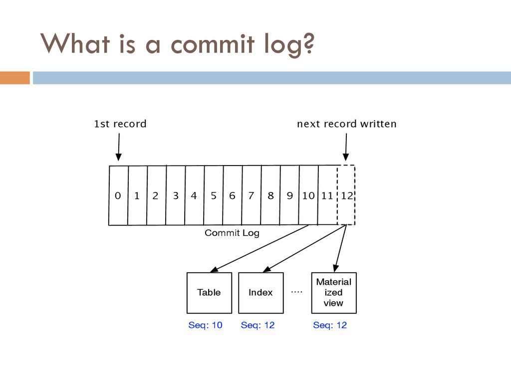 What is a commit log? 0 1 2 3 4 5 6 7 8 9 10 11...