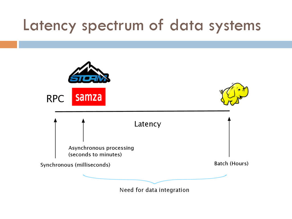 Latency spectrum of data systems Synchronous (m...