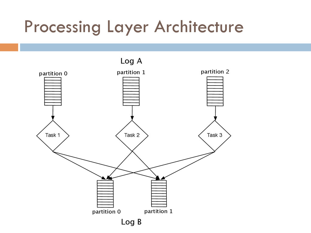 Processing Layer Architecture Task 1 Task 2 Tas...
