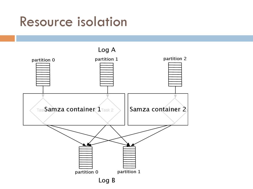 Resource isolation Task 1 Task 2 Task 3 Log A L...