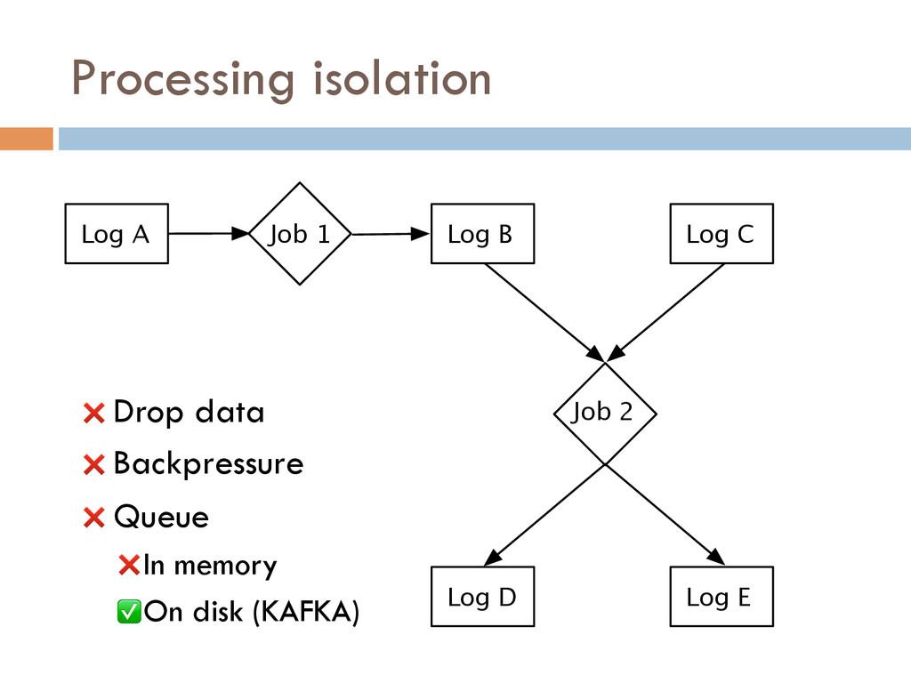 Processing isolation Log A Job 1 Job 2 Log B Lo...
