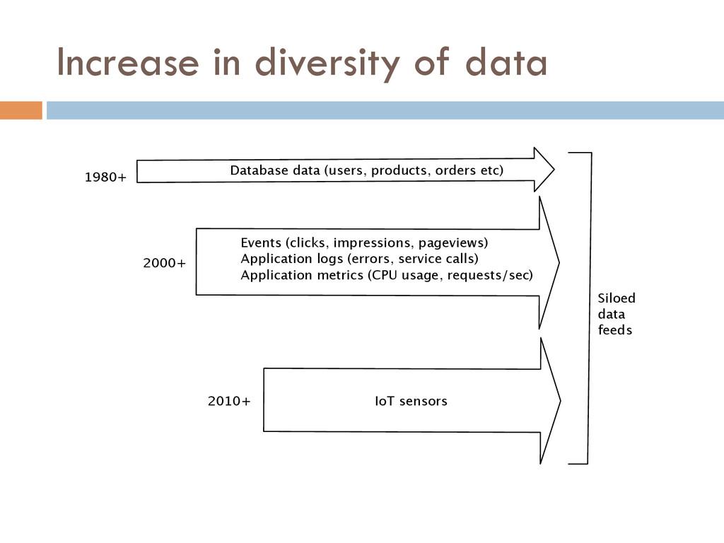 Increase in diversity of data 1980+ 2000+ 2010+...