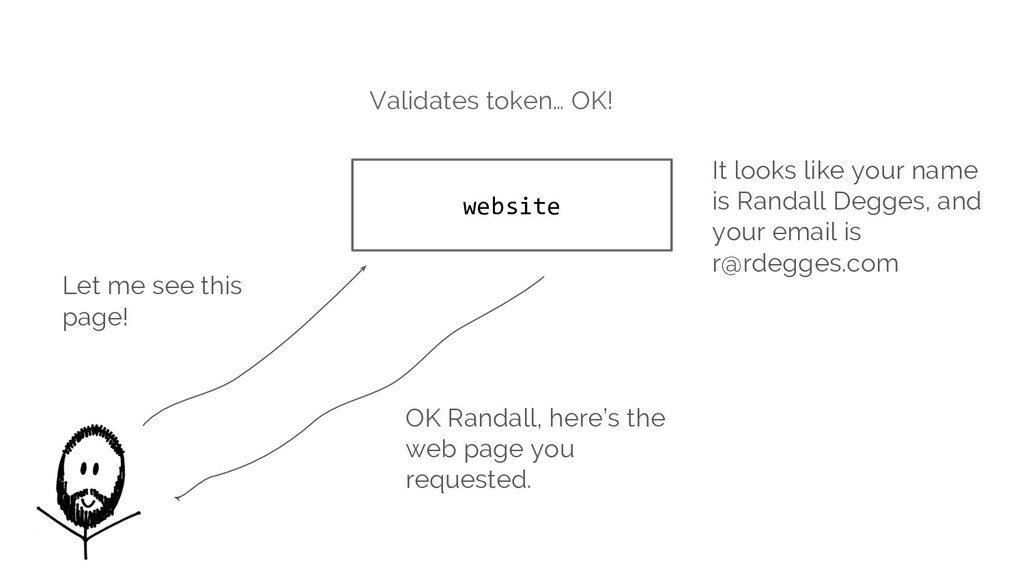 website Let me see this page! Validates token… ...