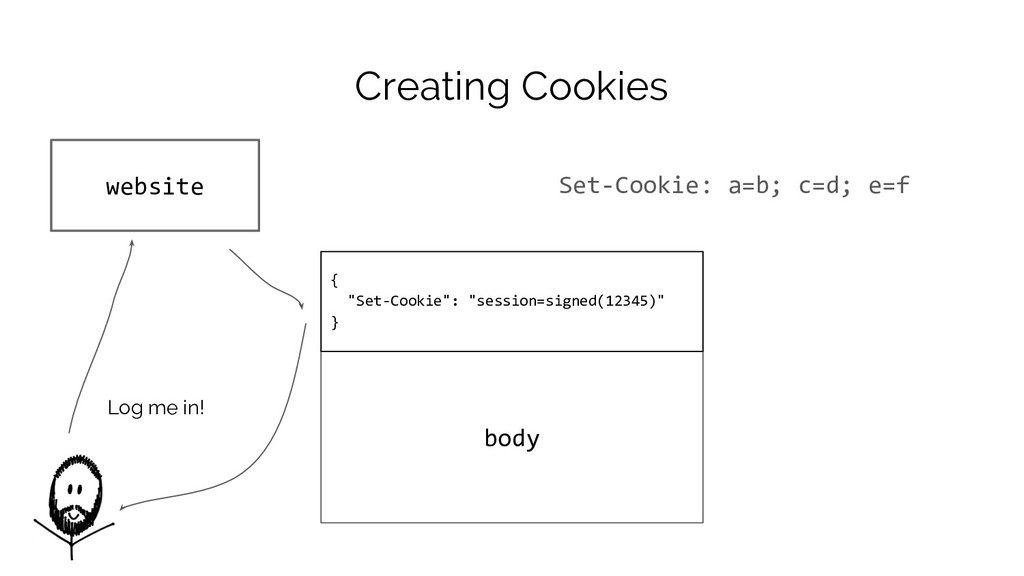 "body { ""Set-Cookie"": ""session=signed(12345)"" } ..."