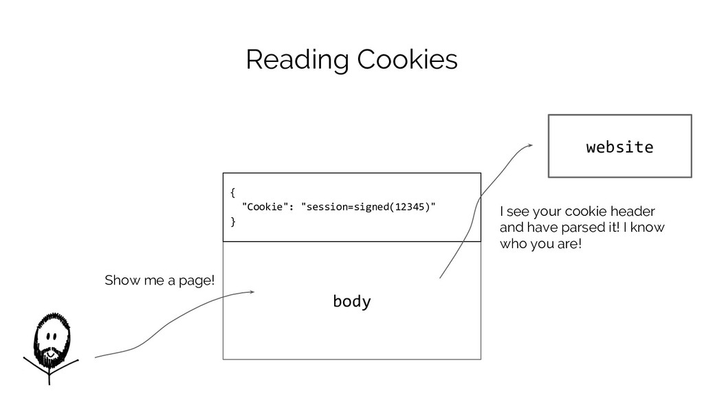 "body { ""Cookie"": ""session=signed(12345)"" } Read..."