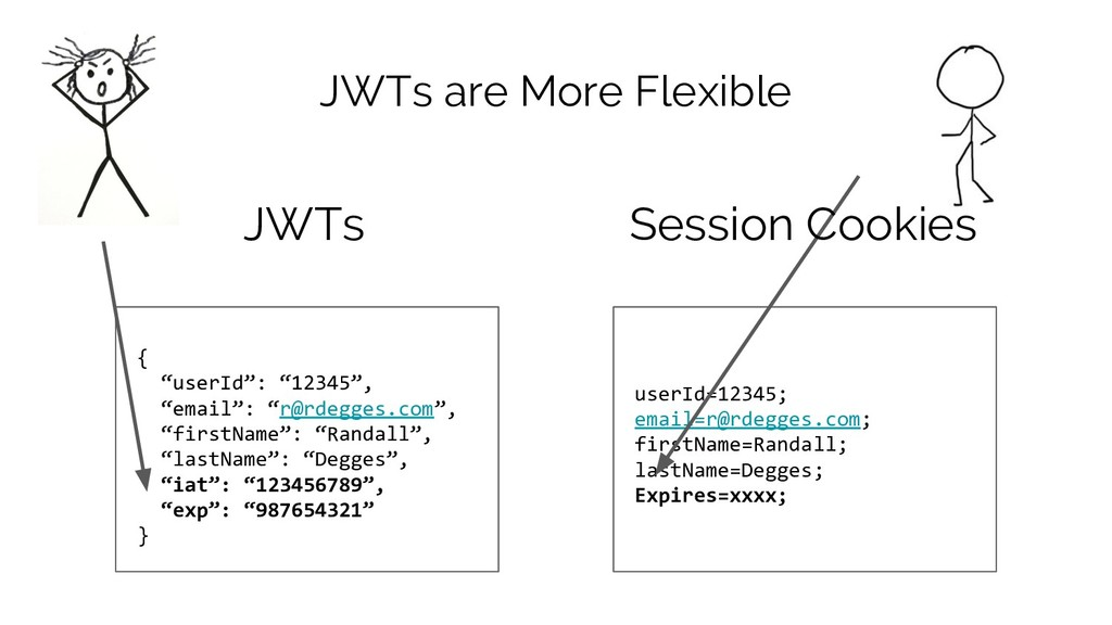 "JWTs are More Flexible { ""userId"": ""12345"", ""em..."