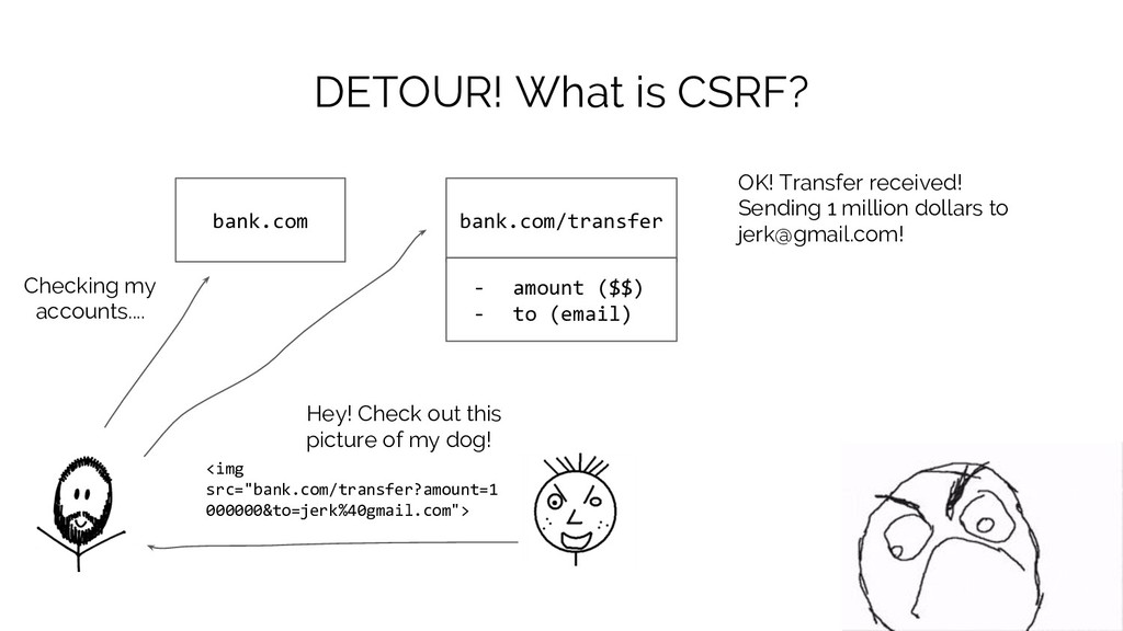 DETOUR! What is CSRF? bank.com Checking my acco...