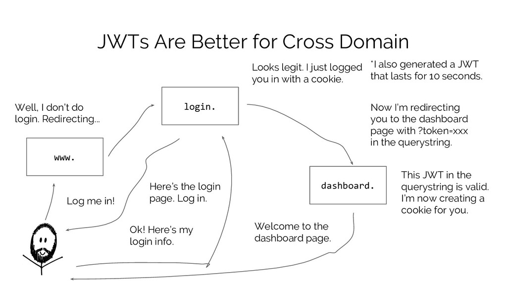 JWTs Are Better for Cross Domain www. Log me in...