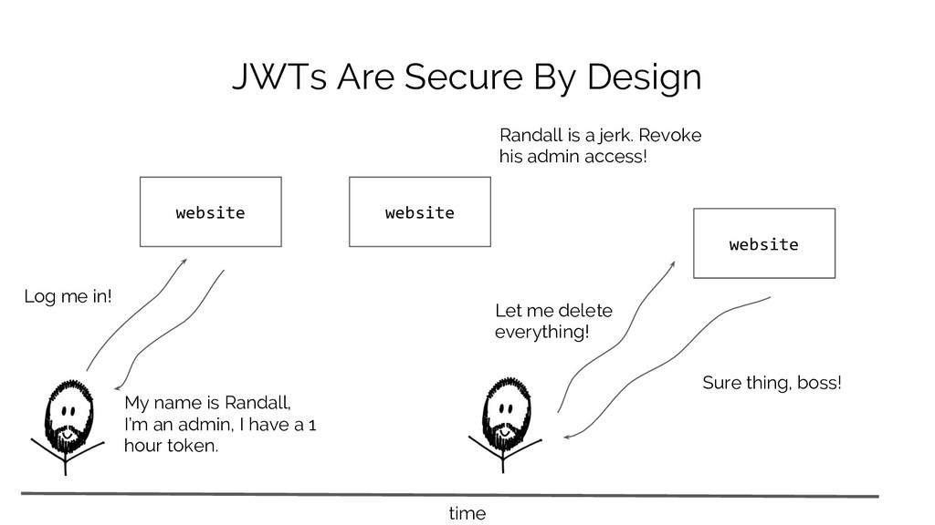 JWTs Are Secure By Design website My name is Ra...